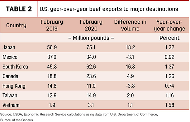 U.S. year-over-year beef Exports to major destinations