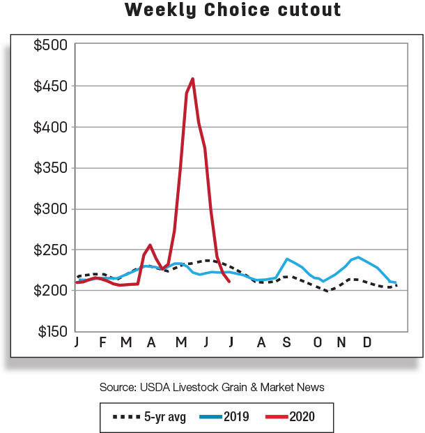 Weekly choice cutout