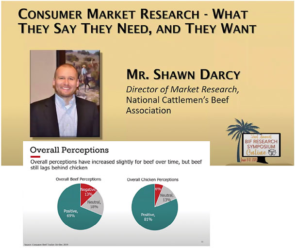 A look at consumer concerns