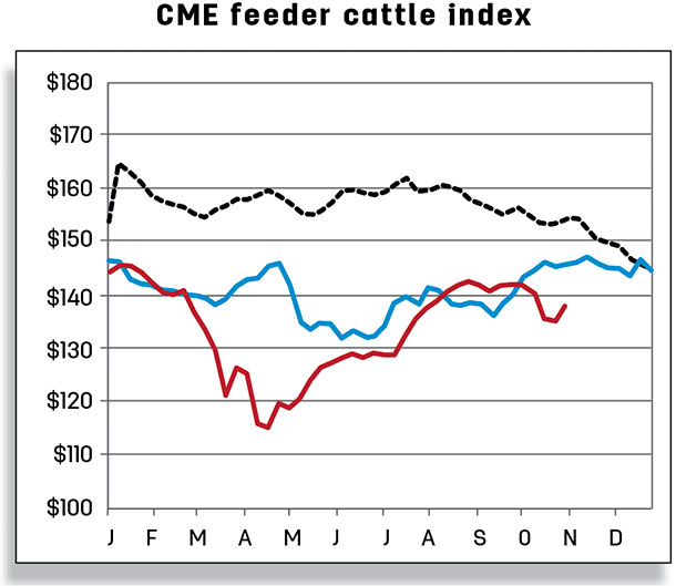 CME feeder cattle index