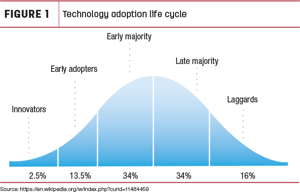 Technology adaption life cycle